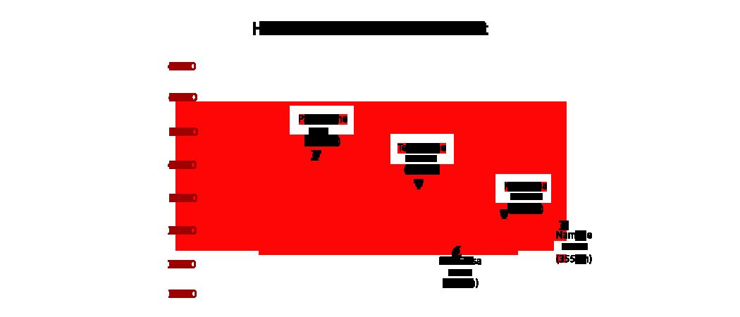 everest-marathon-halfmarathon-elevation-chart